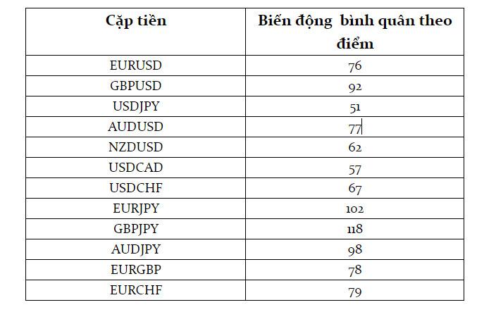 Biến động của các cặp tiền chính trong phiên Á