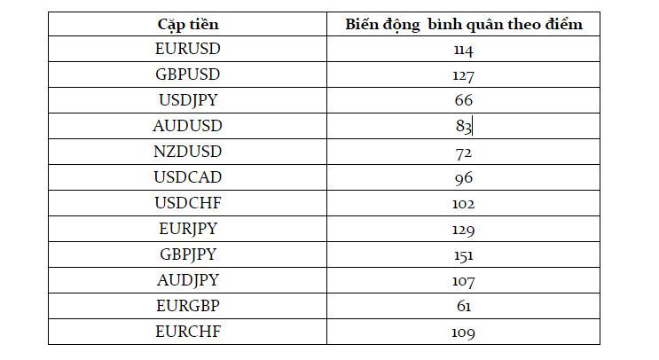 Biến động của các cặp tiền chính trong phiên Âu