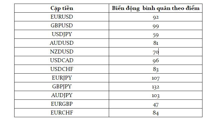 Các biến động của cặp tiền chính trong phiên mỹ