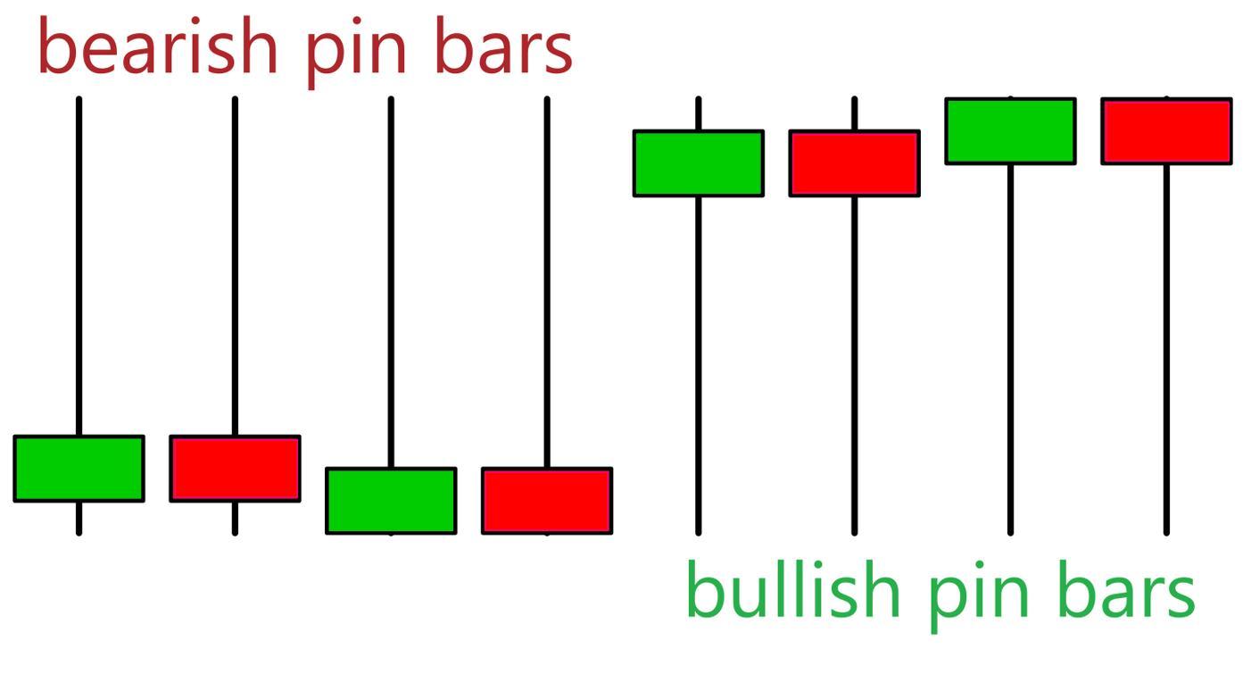 Các mẫu nến Pin Bar
