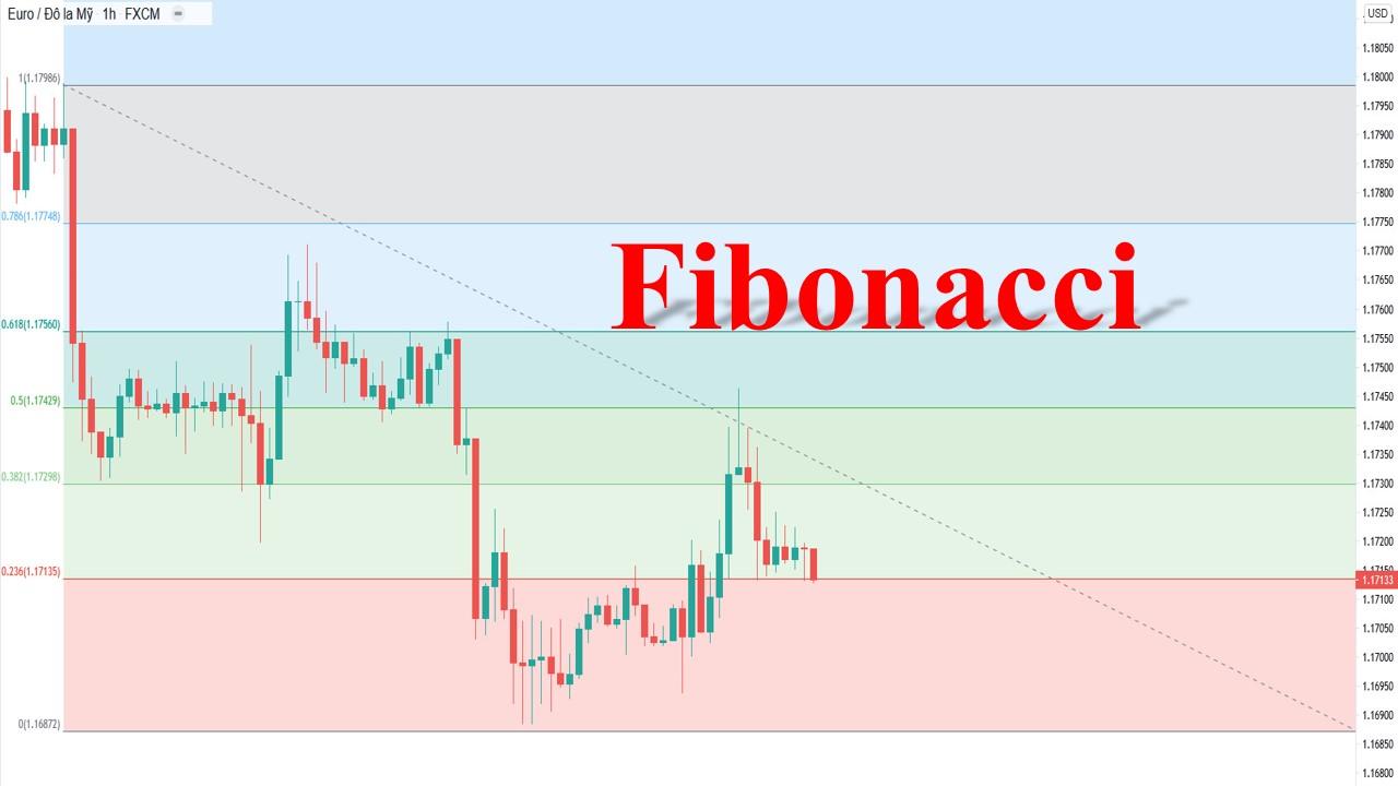 Chỉ báo Fibonacci là gì?
