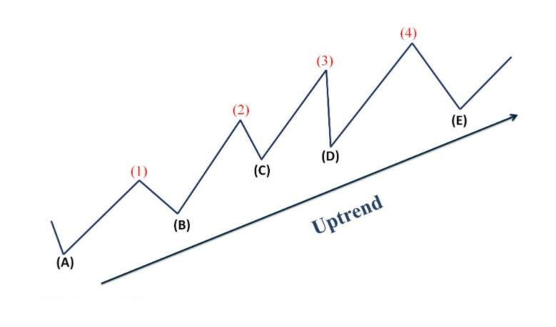 Đặc điểm cơ bản của xu hướng tăng