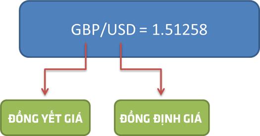 Đồng tiền yết giá và định giá
