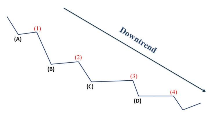 Downtrend theo mô hình bậc thang
