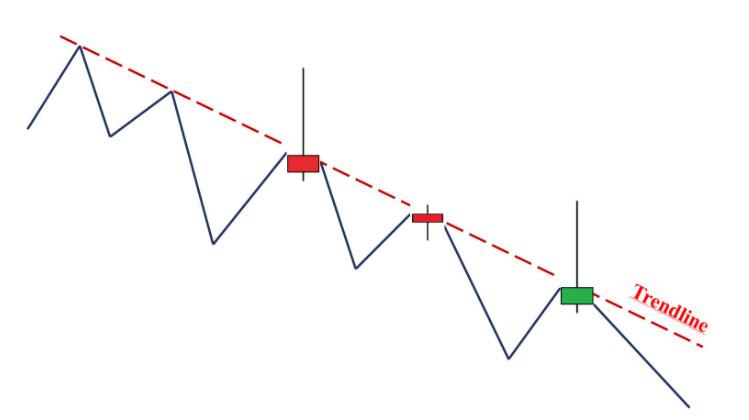 Đường Trendline kết hợp với nến Doji và Bearish Pin Bar