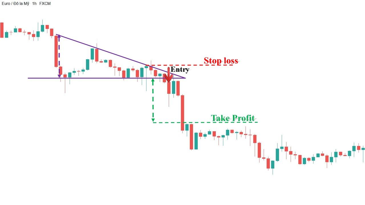 Giao dịch Forex hiệu quả với mô hình tam giác