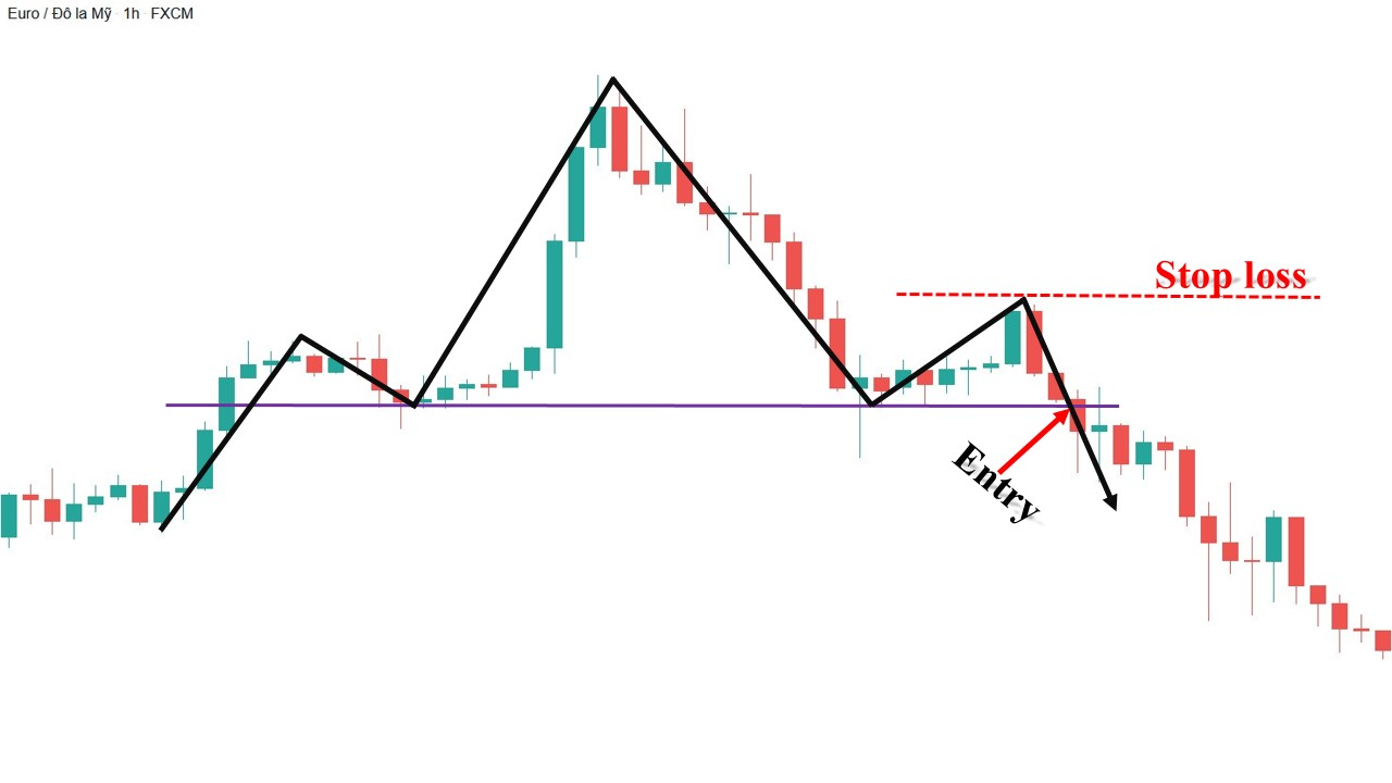 Giao dịch Forex với mô hình giá Vai – Đầu – Vai