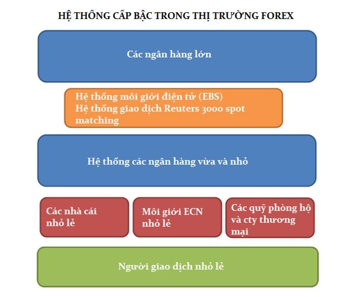 Hệ thống cấp bậc trong thị trường Forex