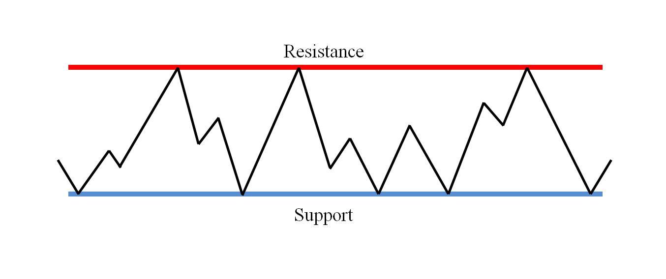 Hỗ trợ và kháng cự là gì