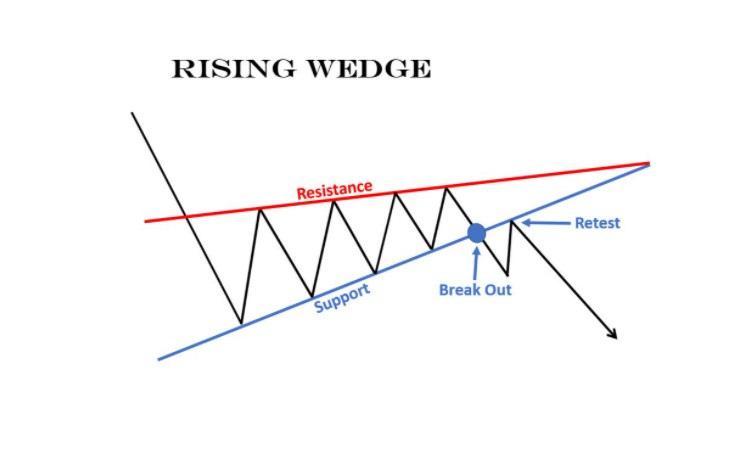 Mô hình giá Cái Nêm (Wedge) là gì Đặc điểm và cách nhận biết