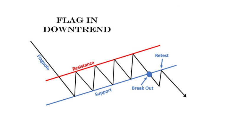 Mô hình giá Lá Cờ (Flag) là gì? Đặc điểm và cách nhận biết