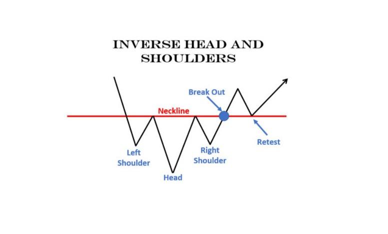 Mô hình giá Vai Đầu Vai Ngược là gì? Đặc điểm nhận biết