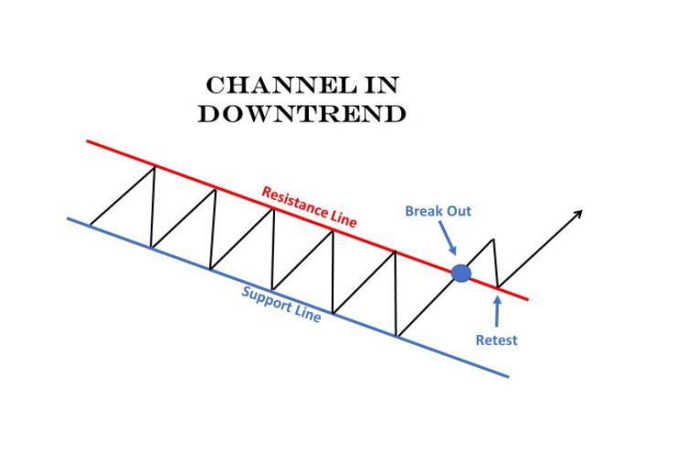 Mô hình kênh giá giảm (Channel Downtrend)