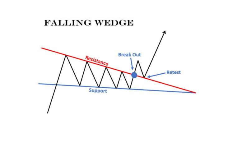 Mô hình Nêm giảm (Falling Wedge)