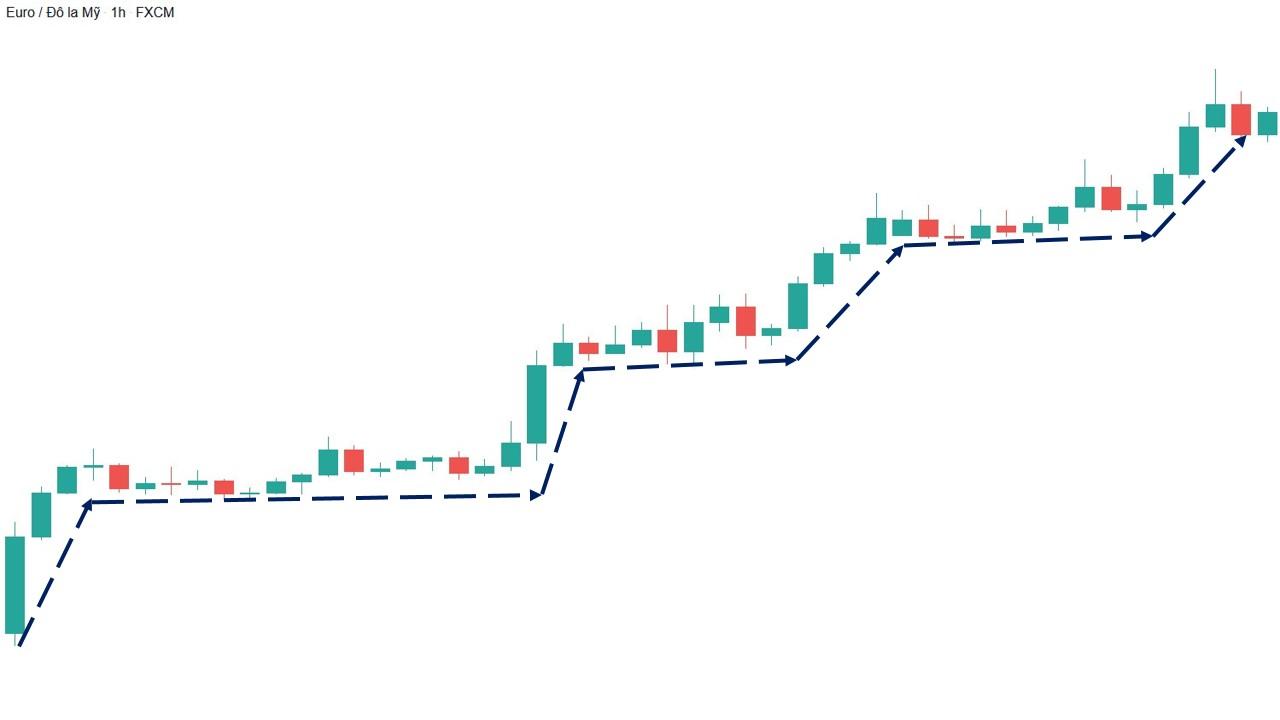 Mô hình xu hướng tăng bậc thang