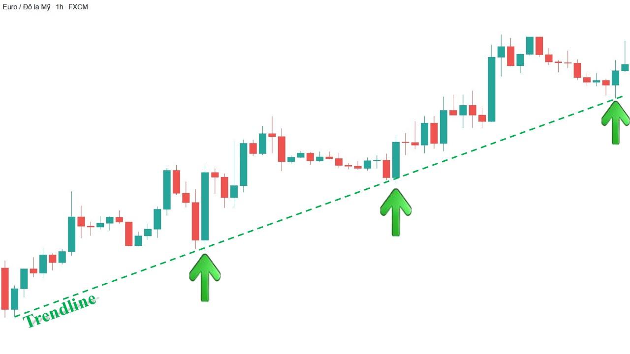 Mô hình xu hướng tăng hoàn hảo với trendline