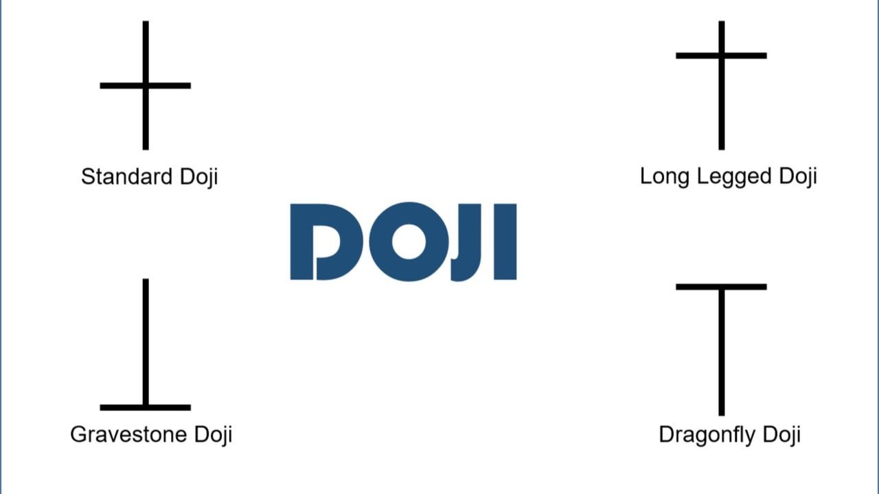 Nến Doji là gì, cách giao dịch hiệu quả với các mẫu nến Doji