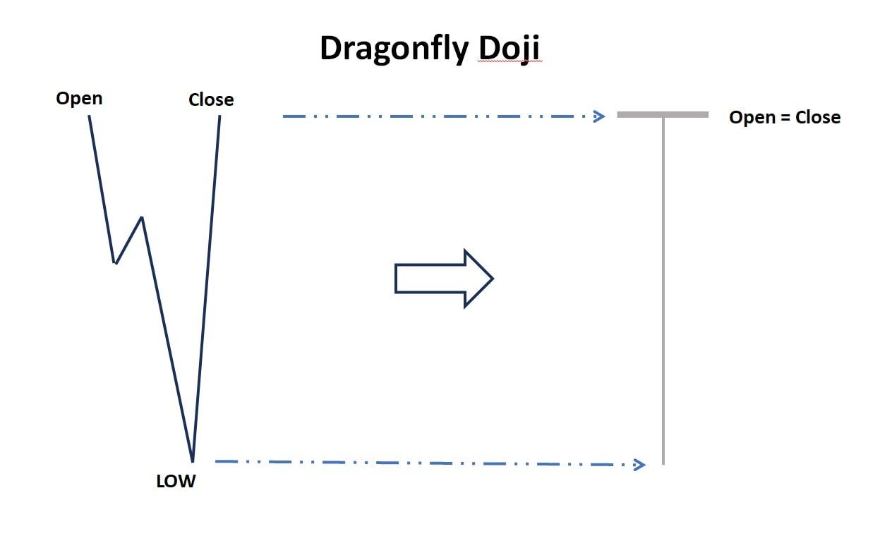 Nến dragonfly doji