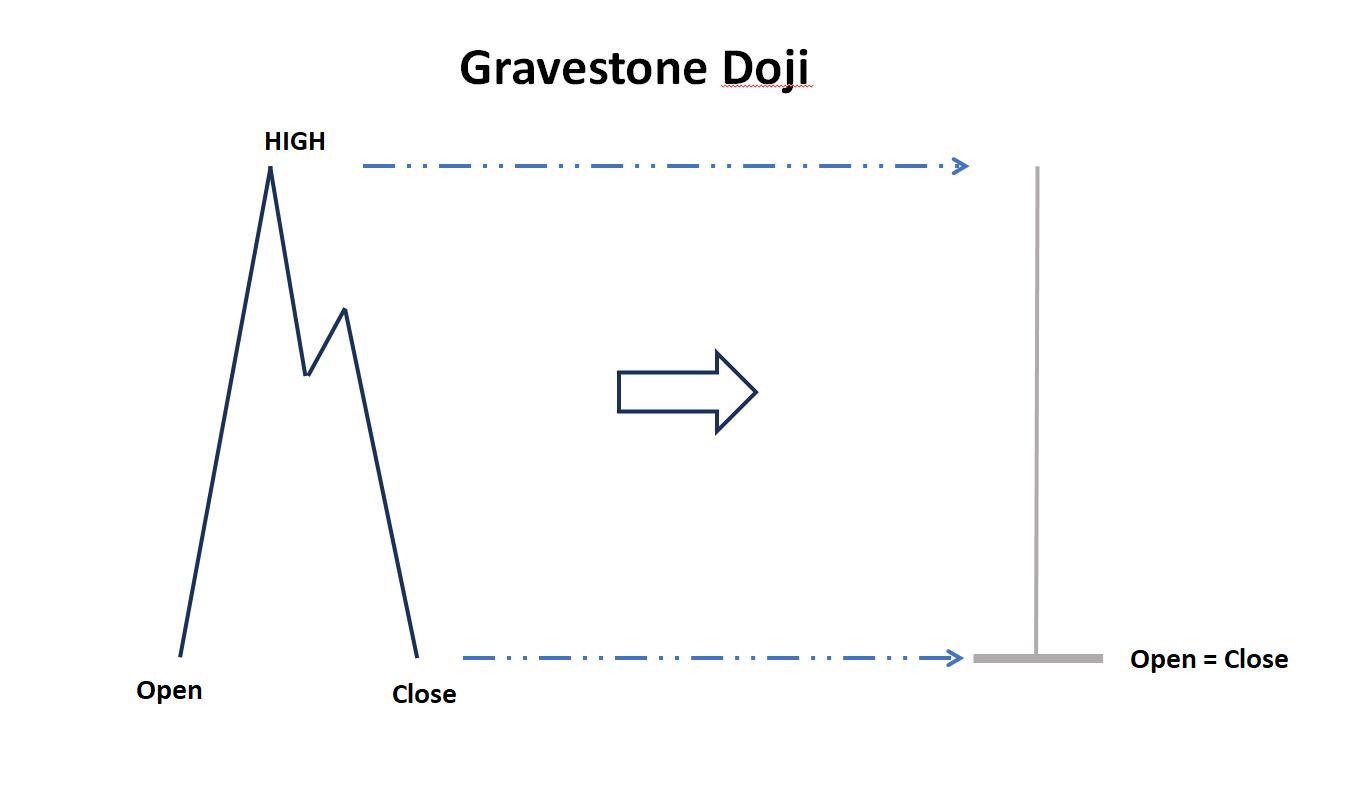 Nến gravestone doji
