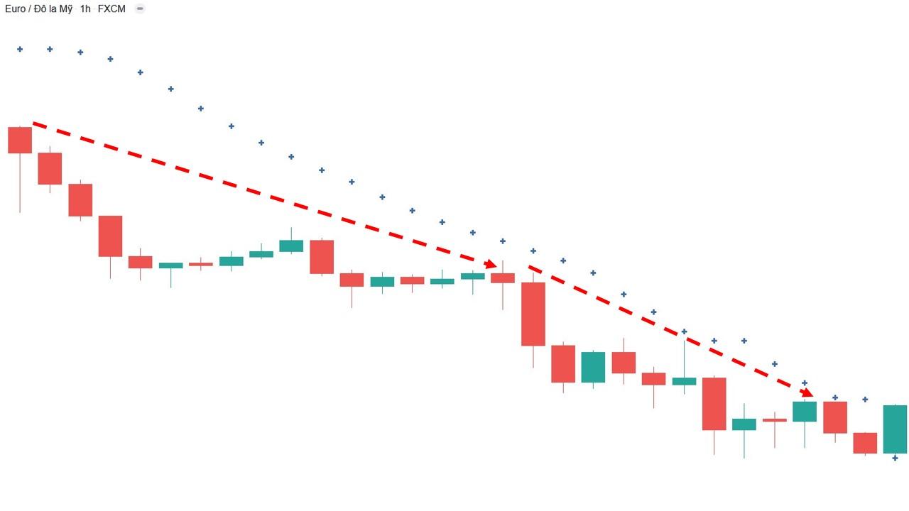 Parabol sar báo hiệu xu hướng giảm