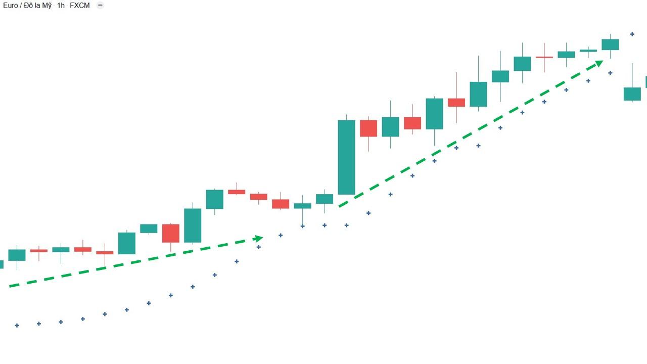 Parabol sar báo hiệu xu hướng tăng