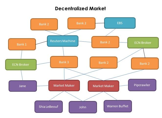Thị trường phi tập trung