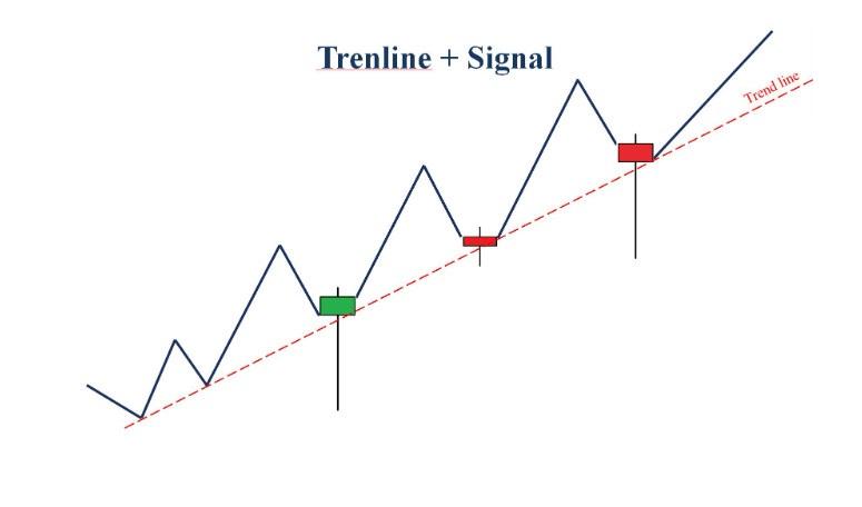 Trendline kết hợp với nến Doji hoặc Bullish Pin Bar