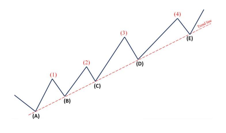 Trendline trong Uptrend là gì?