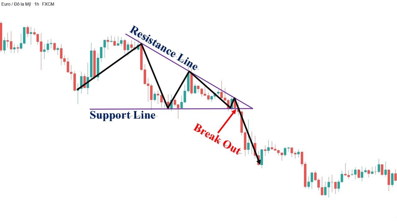 Ví dụ thực tế mô hình tam giác giảm dần