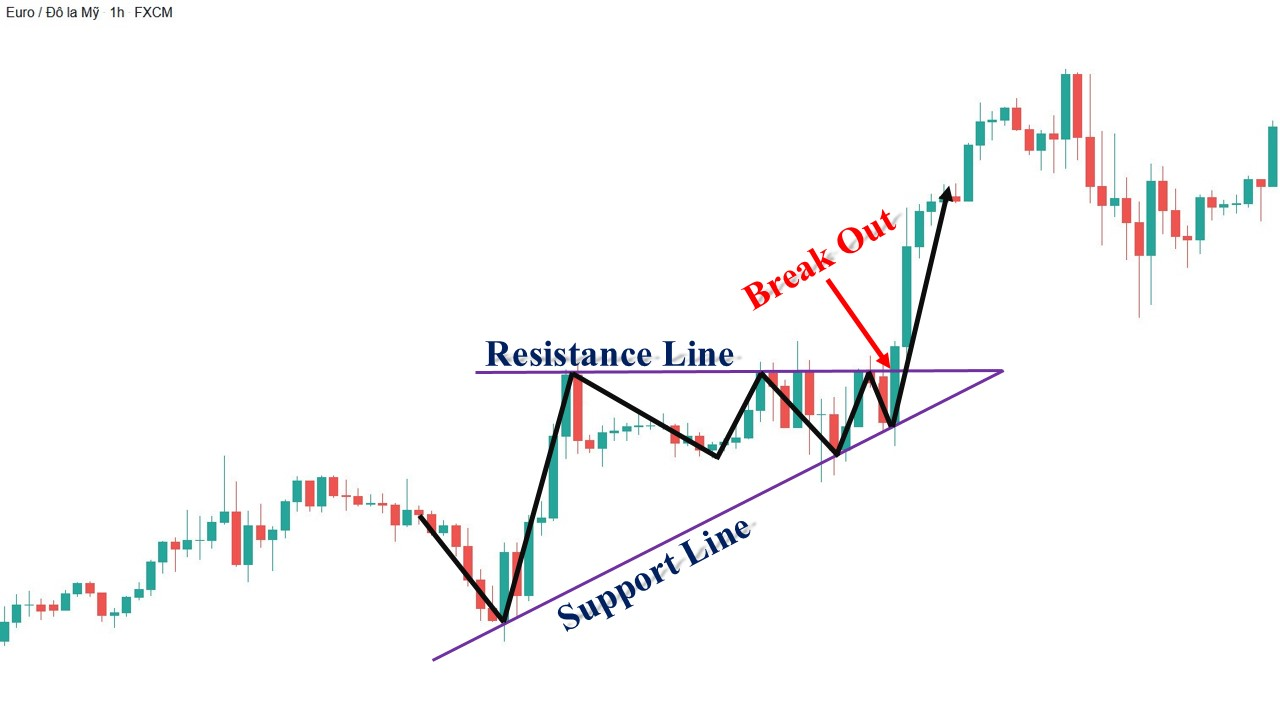 Ví dụ thực tế mô hình tam giác tăng dần