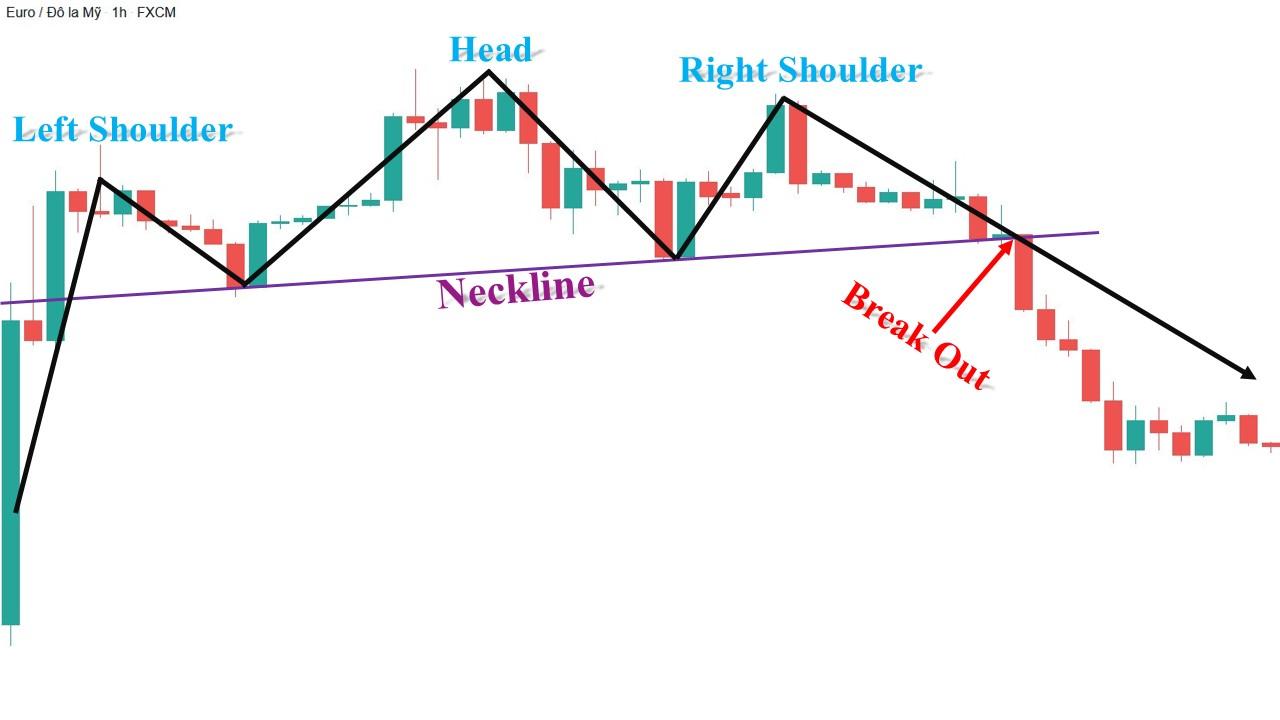 Ví dụ về mô hình Vai Đầu Vai biến thể với Neckline tăng
