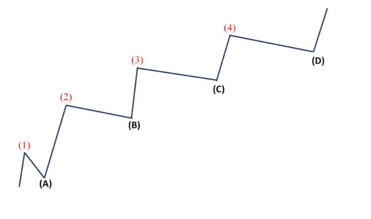 Xu hướng tăng đi theo mô hình bậc thang