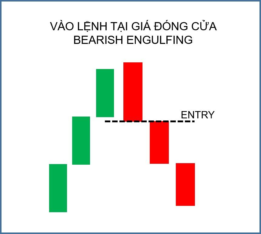 Điểm vào lệnh khi gặp mô hình Bearish Engulfing