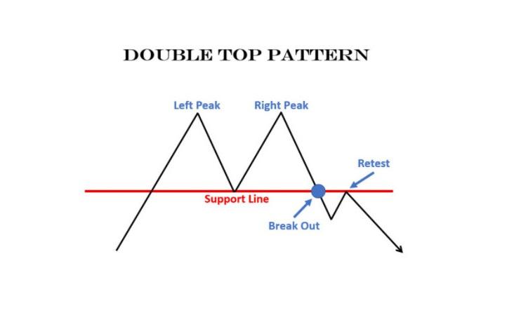 Mô hình 2 đỉnh dạng Adam – Adam