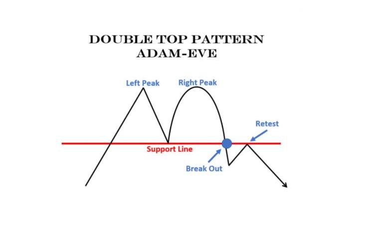 Mô hình 2 đỉnh dạng Adam – Eve