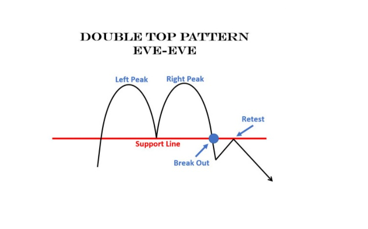Mô hình 2 đỉnh dạng Eve – Eve