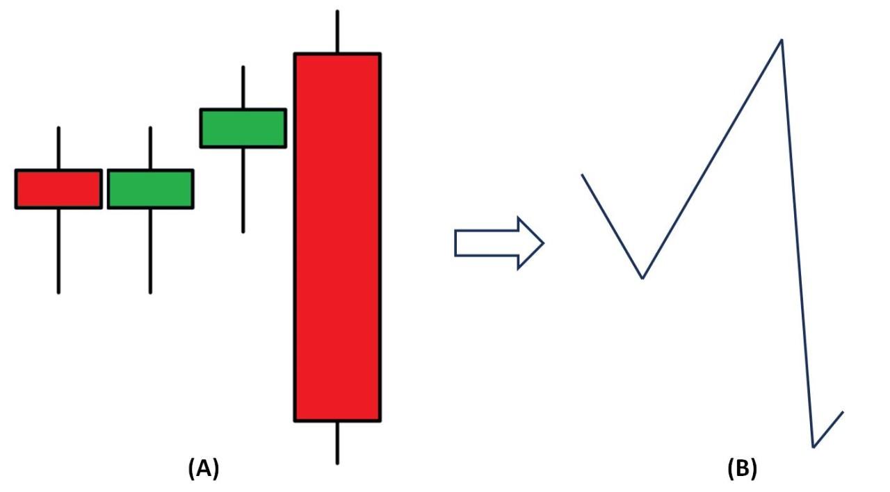 Mô hình nến Bearish Engulfing biến thể và hướng đi của giá