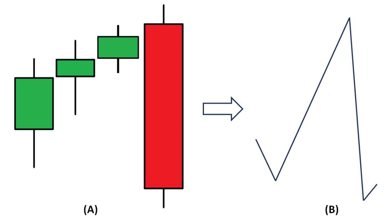 Mô hình nến Bearish Engulfing và hướng đi của giá