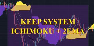 Sơ Lược Về Hệ Thống KEEP: Giới Thiệu Ichimoku Và Các Đường Trung Bình Lũy Thừa