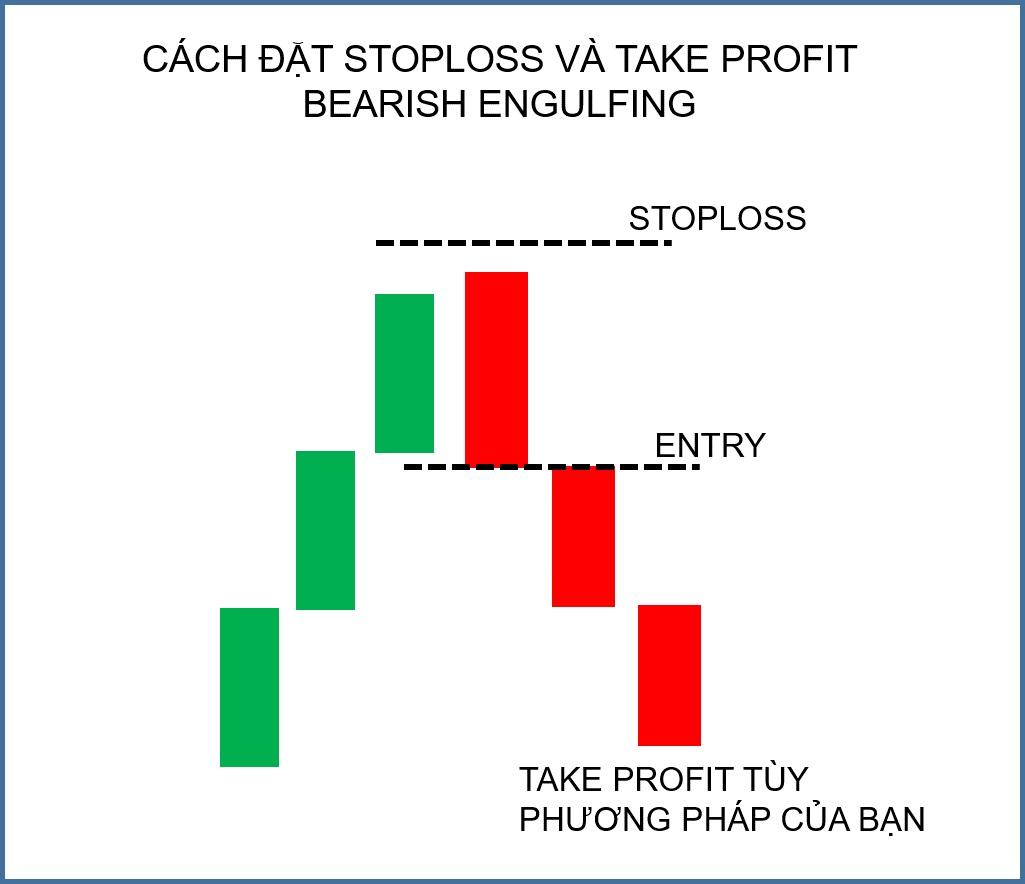 Stoploss và Take Profit với Bearish Engulfing trong giao dịch Forex