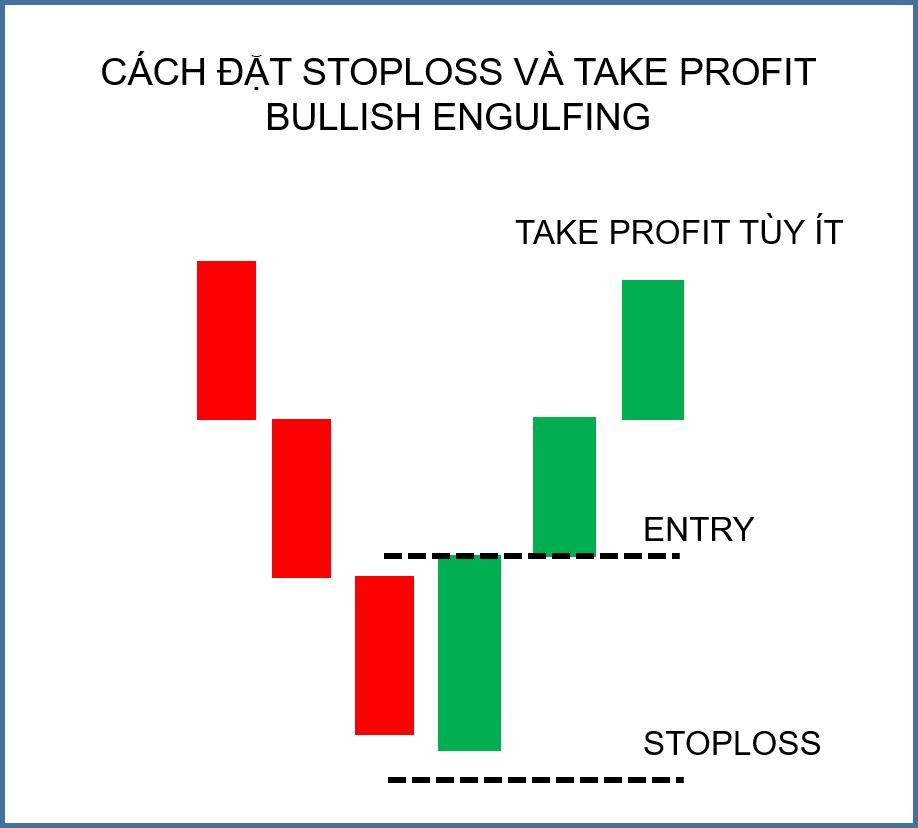 Stoploss và Take Profit với Bullish Engulfing trong giao dịch Forex