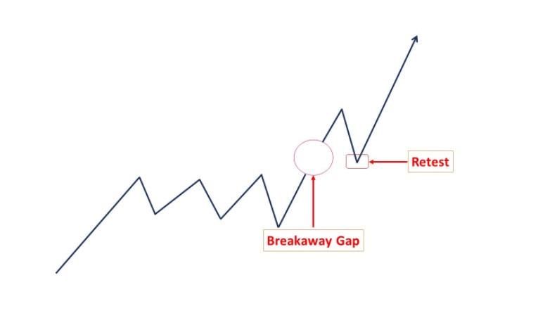 Breakaway Gap là gì?