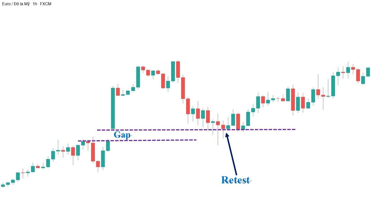 Breakaway Gap trên biểu đồ nến Nhật