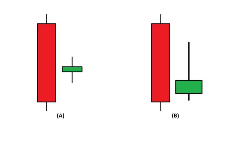 Các mô hình nến Bullish Harami biến thể