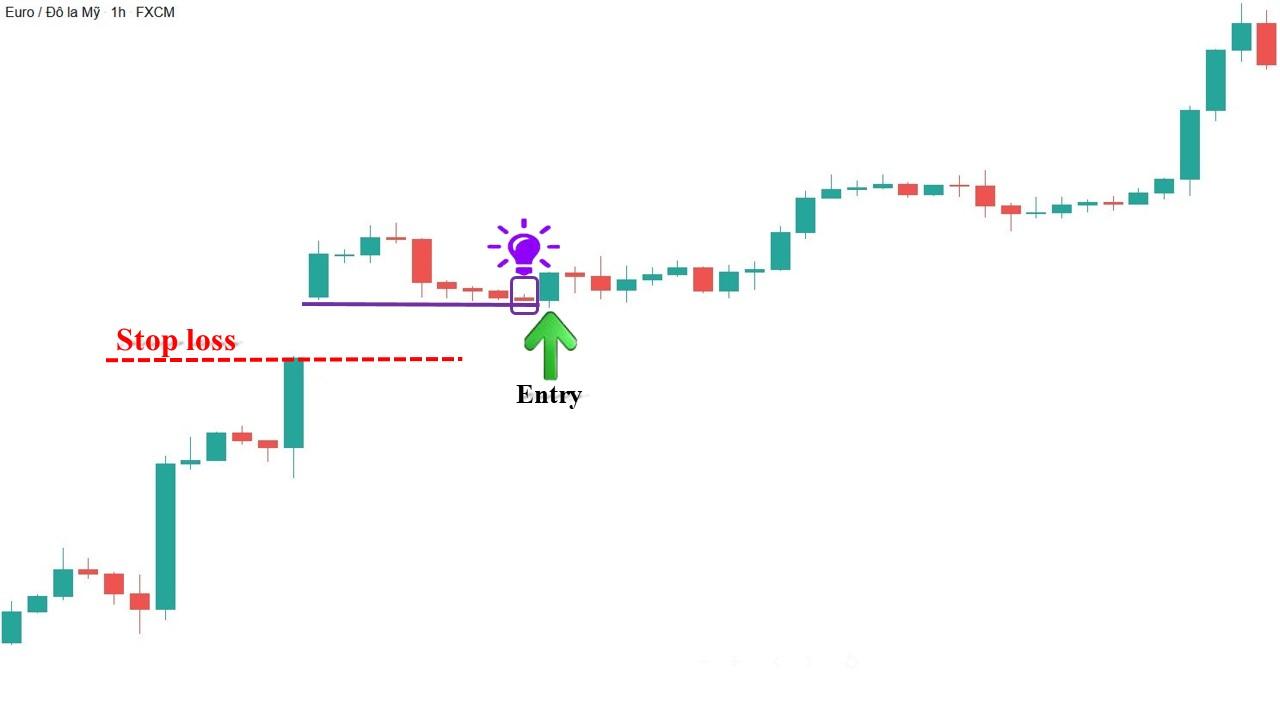 Cách giao dịch Forex hiệu quả với Gap