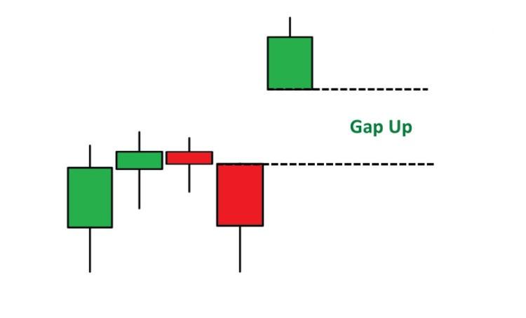 Gap Up trên biểu đồ Nến Nhật