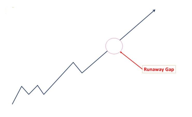 Runaway Gap là gì?