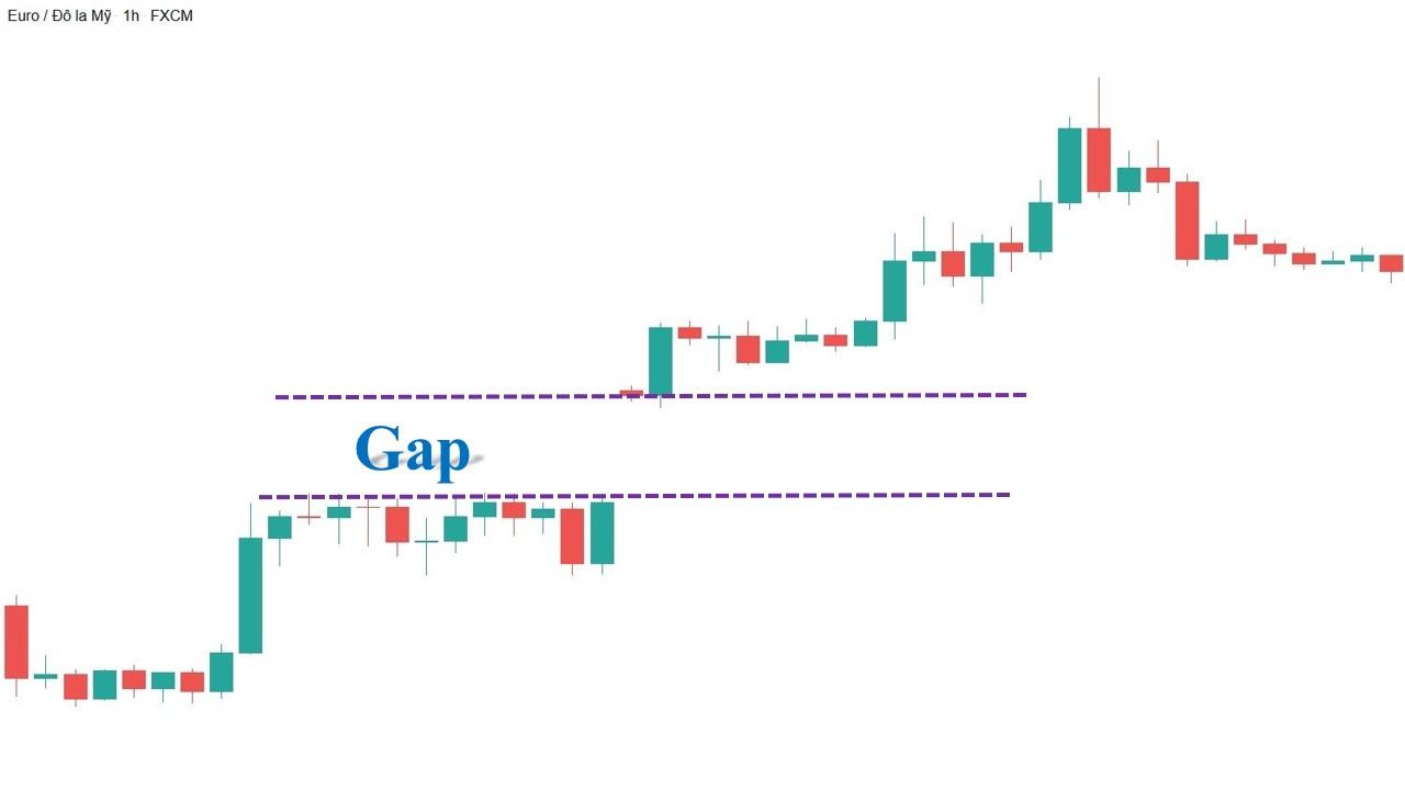 Runaway Gap trên biểu đồ nến Nhật