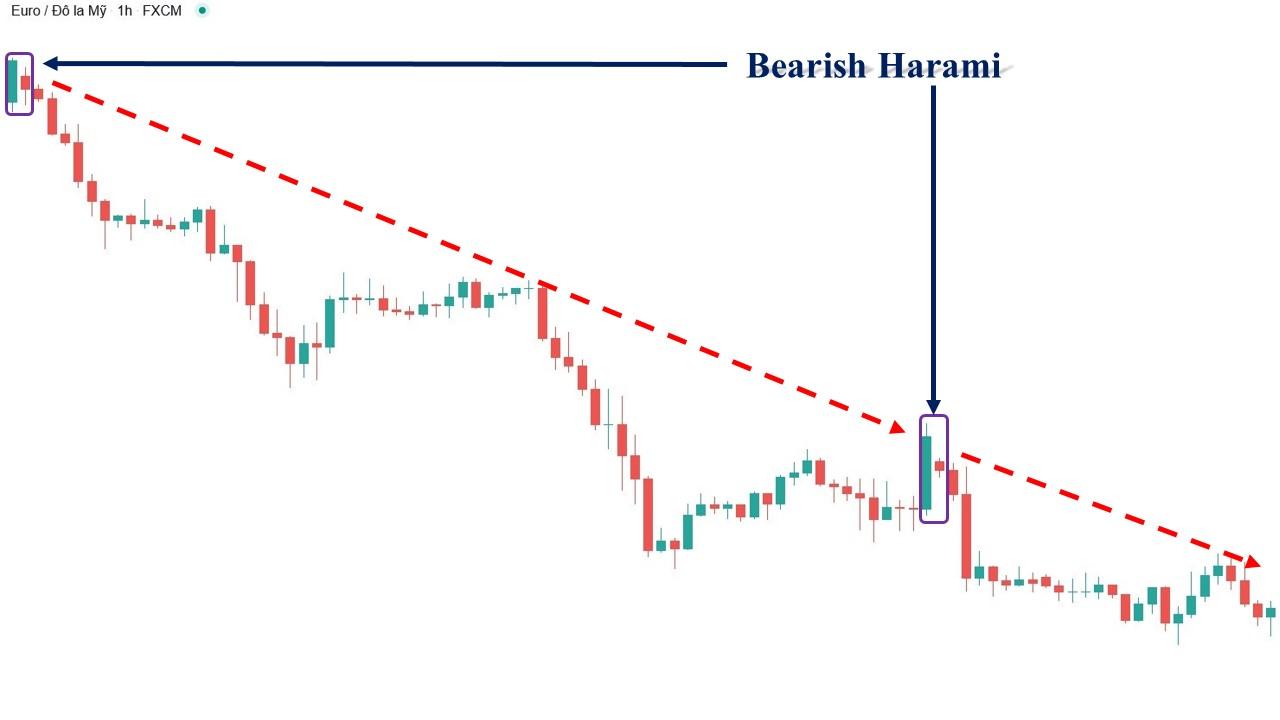Mô hình nến Bearish Harami trên biểu đồ giá nến Nhật