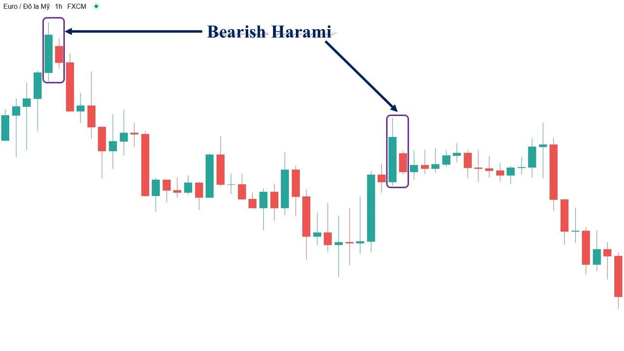 Mẫu hình nến Bearish Harami trên biểu đồ giá nến Nhật